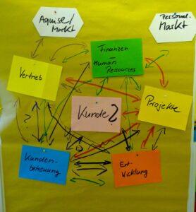 thema-kom - Organisationsentwicklung